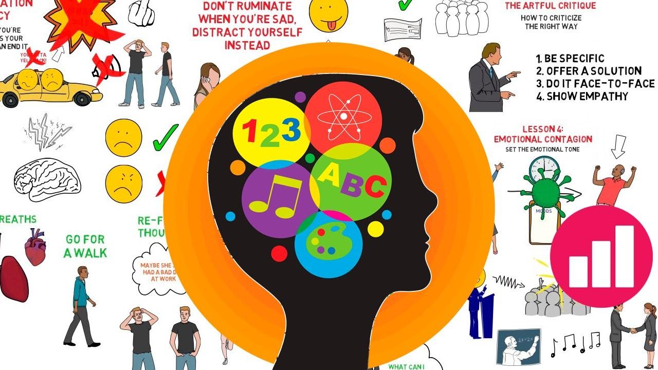 Tâm lý học hiện đại: Trí tuệ cảm xúc - PSYCONSUL Co. Ltd